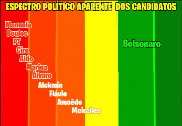Espectro Político Aparente