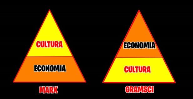 Marx e Gramsci 2
