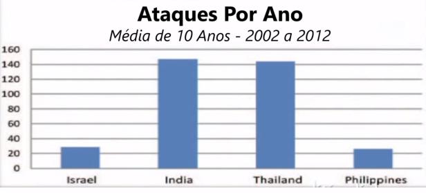 1400 Ataques por ano