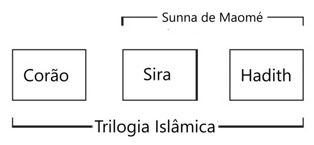 Trilogia Islâmica 2