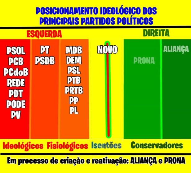 Eleição de Bolsonaro_partidos